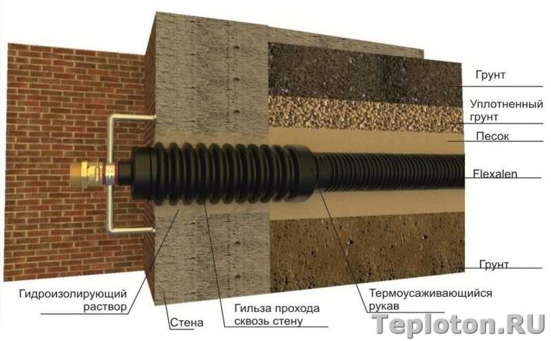 Особенности монтажа автономного водопровода